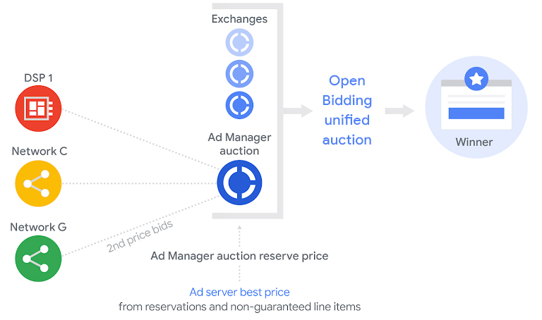 https://adopx.com/wp-content/uploads/2020/03/openbidding.jpg