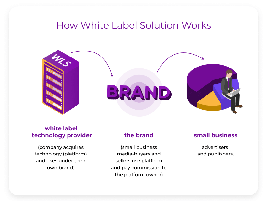 https://adopx.com/wp-content/uploads/2020/05/White-Label-Mean-in-Business-850x640.png
