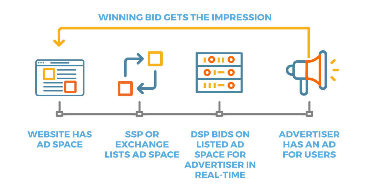 https://adopx.com/wp-content/uploads/2020/05/realtimebidding.jpg